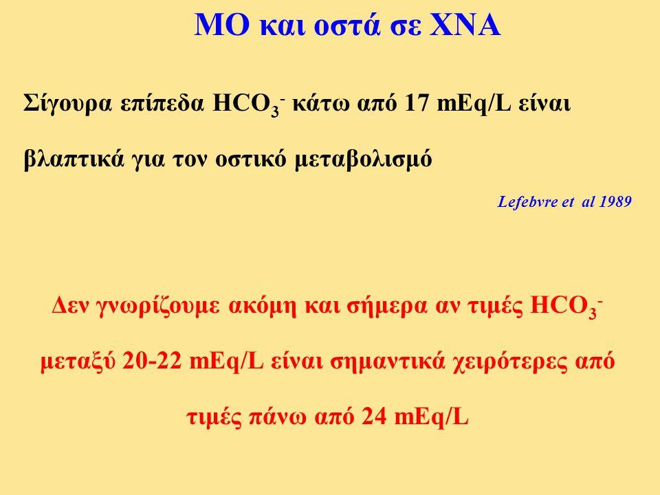 ΜΟ και οστά σε ΧΝΑ Σίγουρα επίπεδα HCO3- κάτω από 17 mEq/L είναι βλαπτικά για τον οστικό μεταβολισμό.