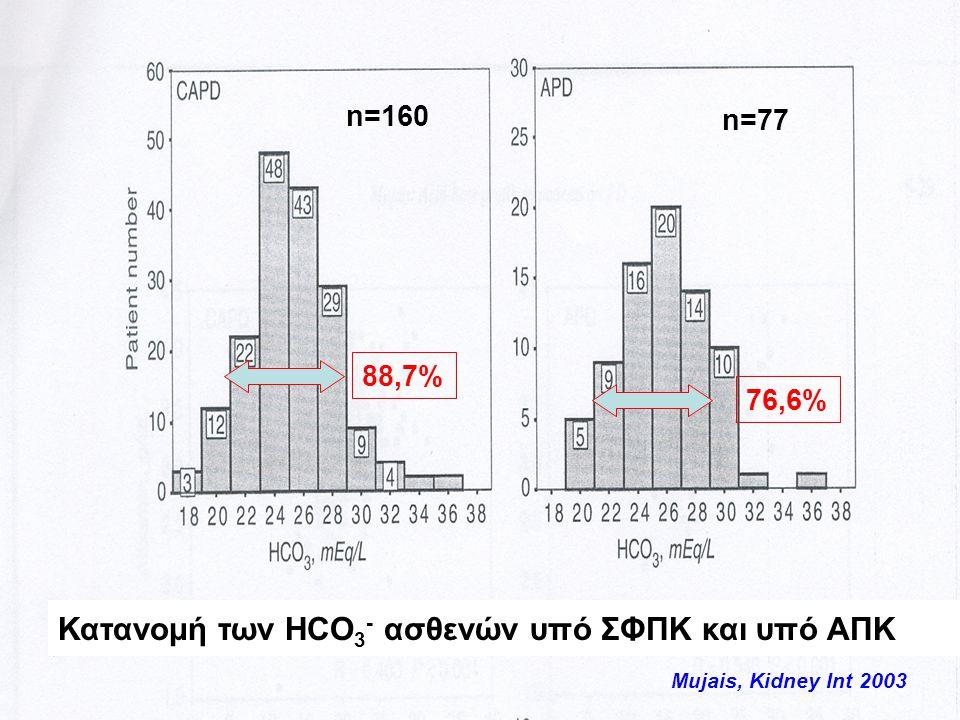 Κατανομή των HCO3- ασθενών υπό ΣΦΠΚ και υπό ΑΠΚ