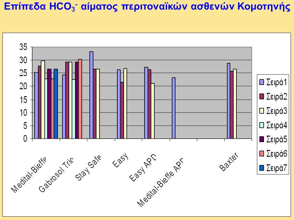 Επίπεδα HCO3- αίματος περιτοναϊκών ασθενών Κομοτηνής