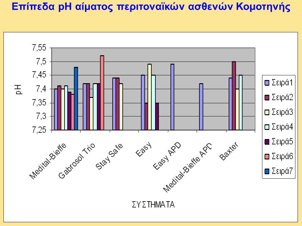 Επίπεδα pH αίματος περιτοναϊκών ασθενών Κομοτηνής