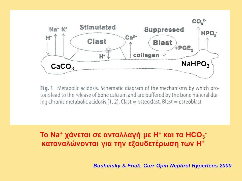 NaHPO3 CaCO3. Το Na+ χάνεται σε ανταλλαγή με Η+ και τα HCO3- καταναλώνονται για την εξουδετέρωση των Η+