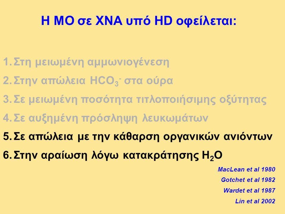 Η ΜΟ σε ΧΝΑ υπό HD οφείλεται: