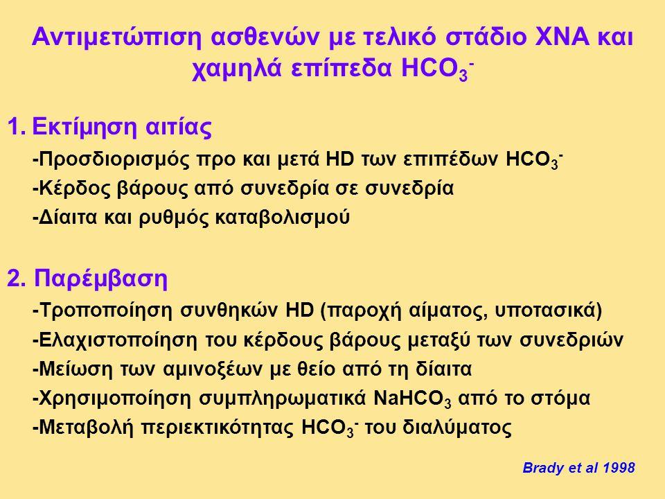 Αντιμετώπιση ασθενών με τελικό στάδιο ΧΝΑ και χαμηλά επίπεδα HCO3-
