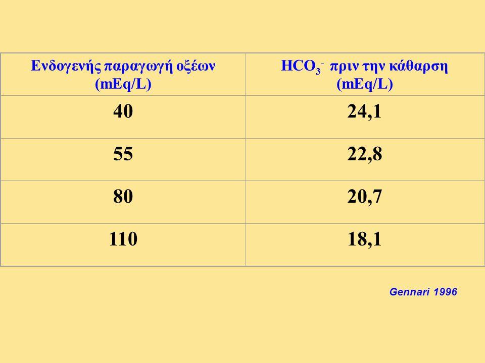 Ενδογενής παραγωγή οξέων (mEq/L)