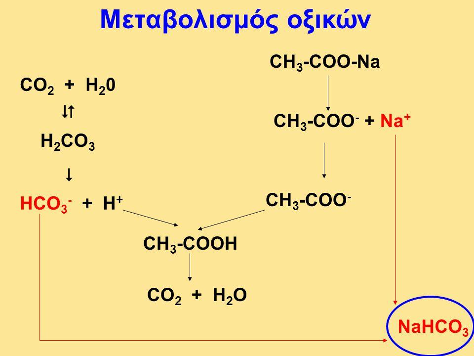 Μεταβολισμός οξικών   CH3-COO-Na CO2 + H20 CH3-COO- + Na+ H2CO3
