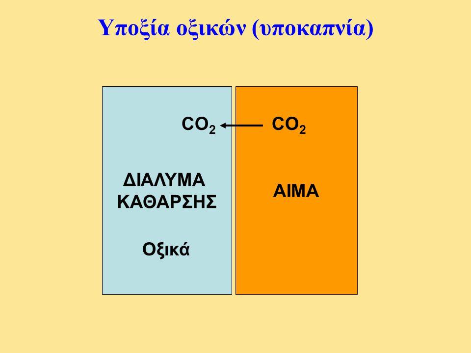 Υποξία οξικών (υποκαπνία)