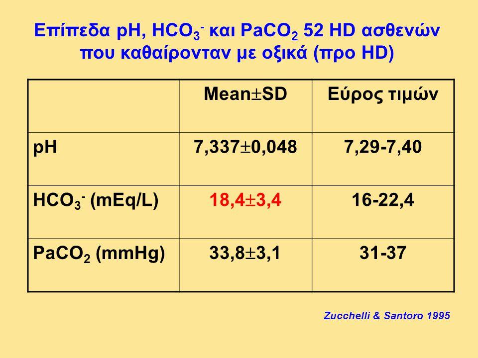 Επίπεδα pH, HCO3- και PaCO2 52 HD ασθενών που καθαίρονταν με οξικά (προ HD)