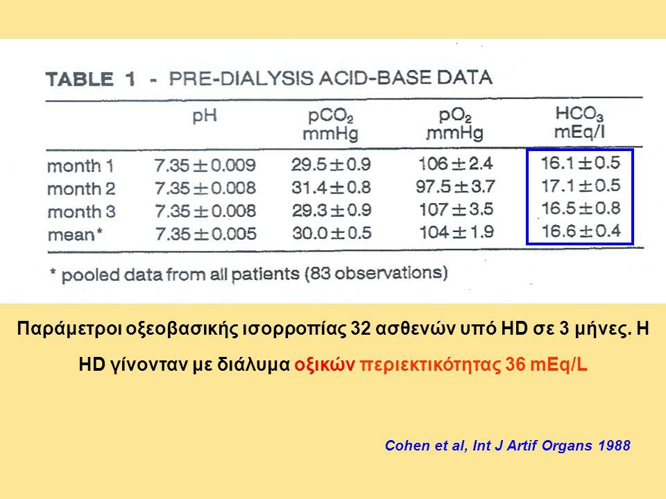 Παράμετροι οξεοβασικής ισορροπίας 32 ασθενών υπό HD σε 3 μήνες