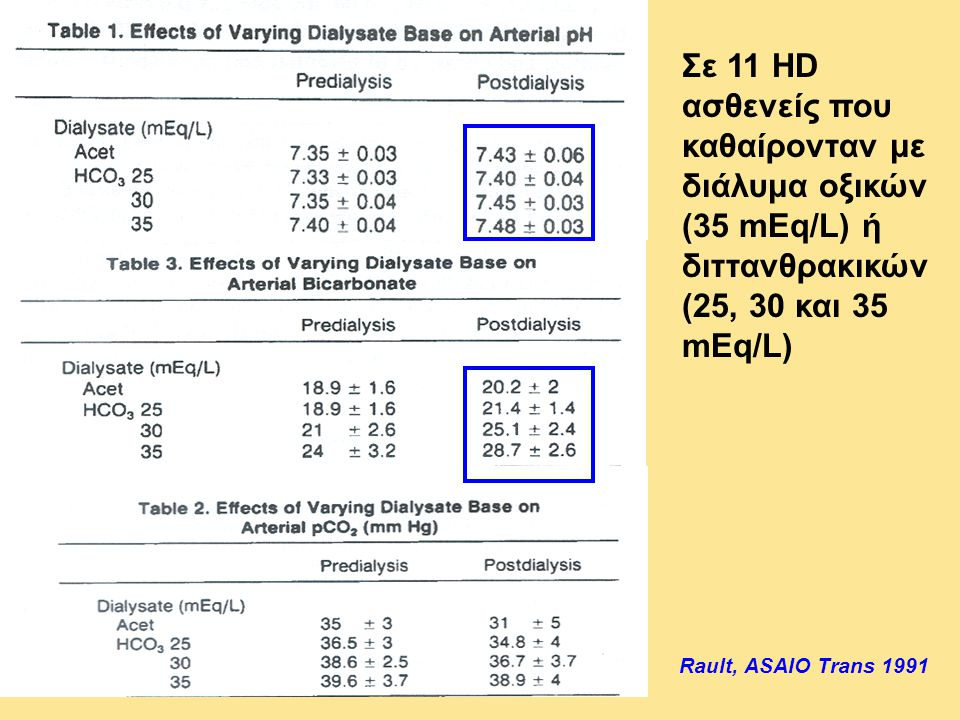 Σε 11 HD ασθενείς που καθαίρονταν με διάλυμα οξικών (35 mEq/L) ή διττανθρακικών (25, 30 και 35 mEq/L)