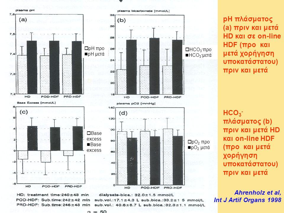pH πλάσματος (a) πριν και μετά HD και σε on-line HDF (προ και μετά χορήγηση υποκατάστατου) πριν και μετά