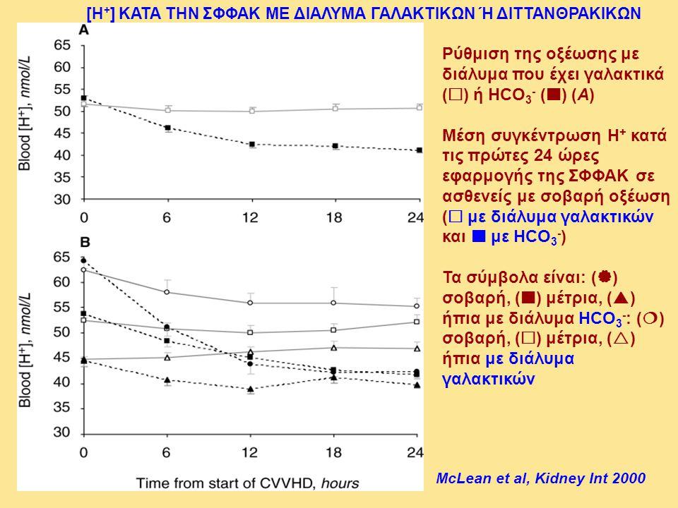 Ρύθμιση της οξέωσης με διάλυμα που έχει γαλακτικά () ή HCO3- () (A)