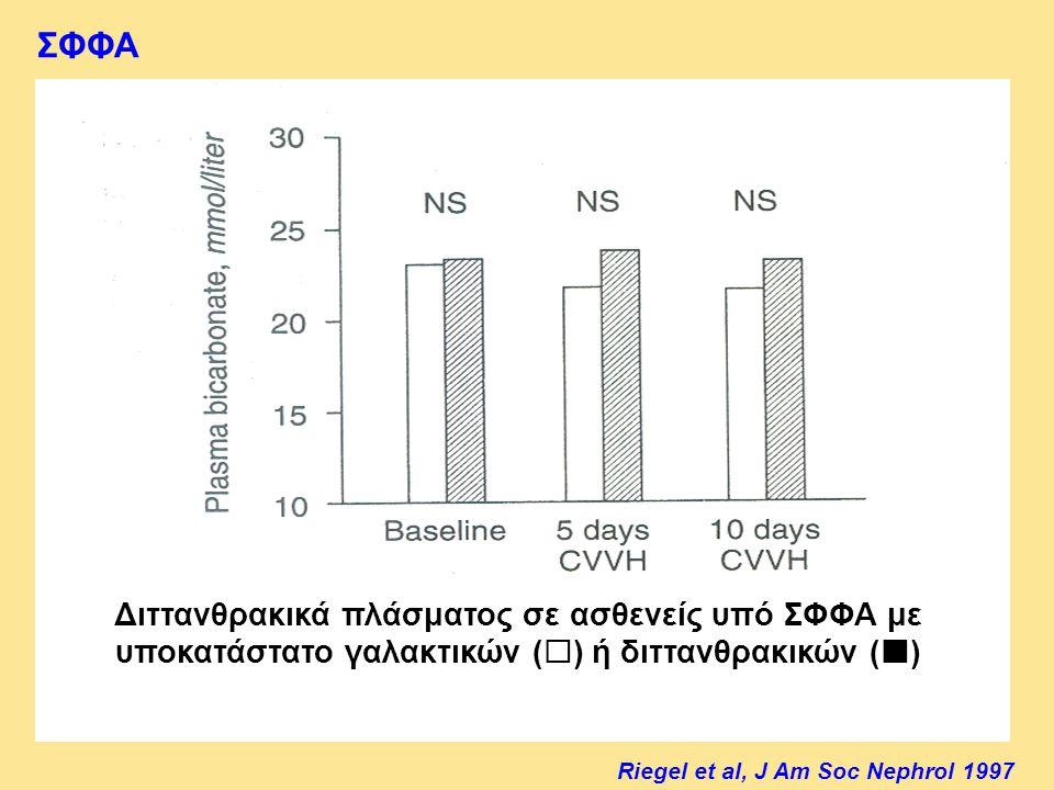 ΣΦΦΑ Διττανθρακικά πλάσματος σε ασθενείς υπό ΣΦΦΑ με υποκατάστατο γαλακτικών () ή διττανθρακικών ()