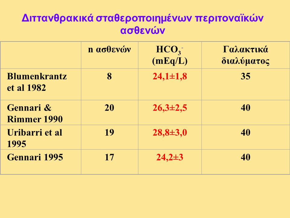 Διττανθρακικά σταθεροποιημένων περιτοναϊκών ασθενών