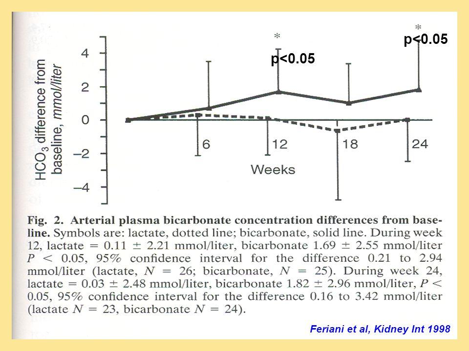 p<0.05 p<0.05 Feriani et al, Kidney Int 1998