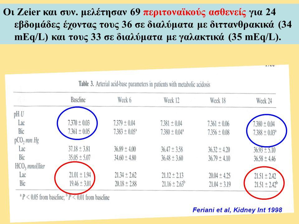 Οι Zeier και συν. μελέτησαν 69 περιτοναϊκούς ασθενείς για 24 εβδομάδες έχοντας τους 36 σε διαλύματα με διττανθρακικά (34 mEq/L) και τους 33 σε διαλύματα με γαλακτικά (35 mEq/L).