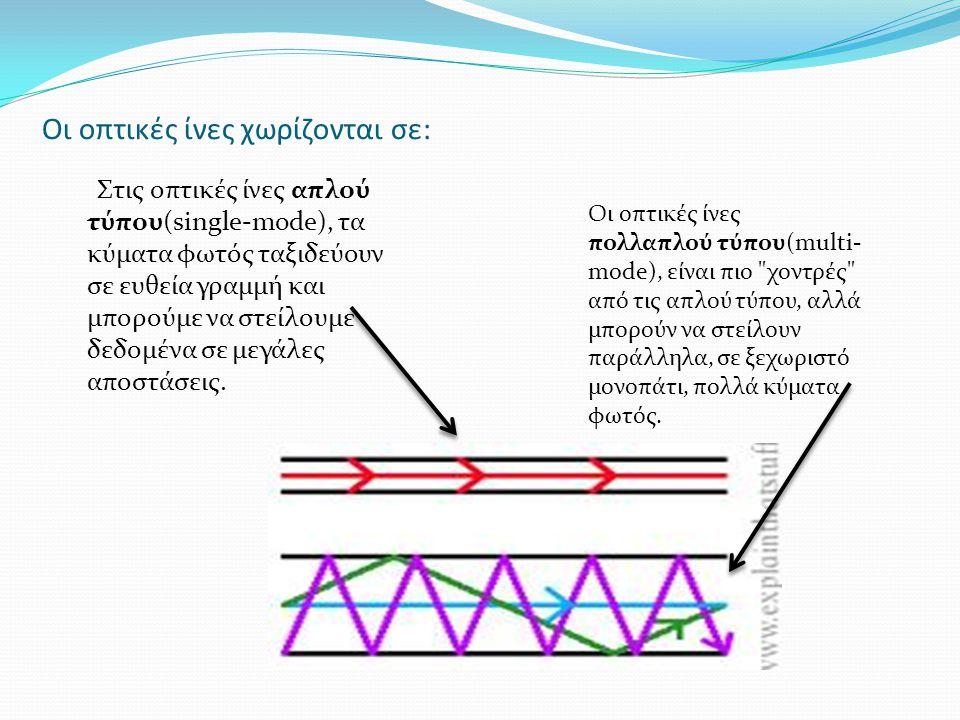 Οι οπτικές ίνες χωρίζονται σε: