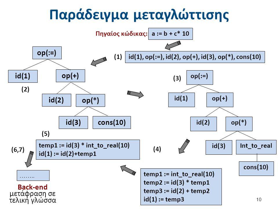 Η διαδικασία μεταγλώττισης