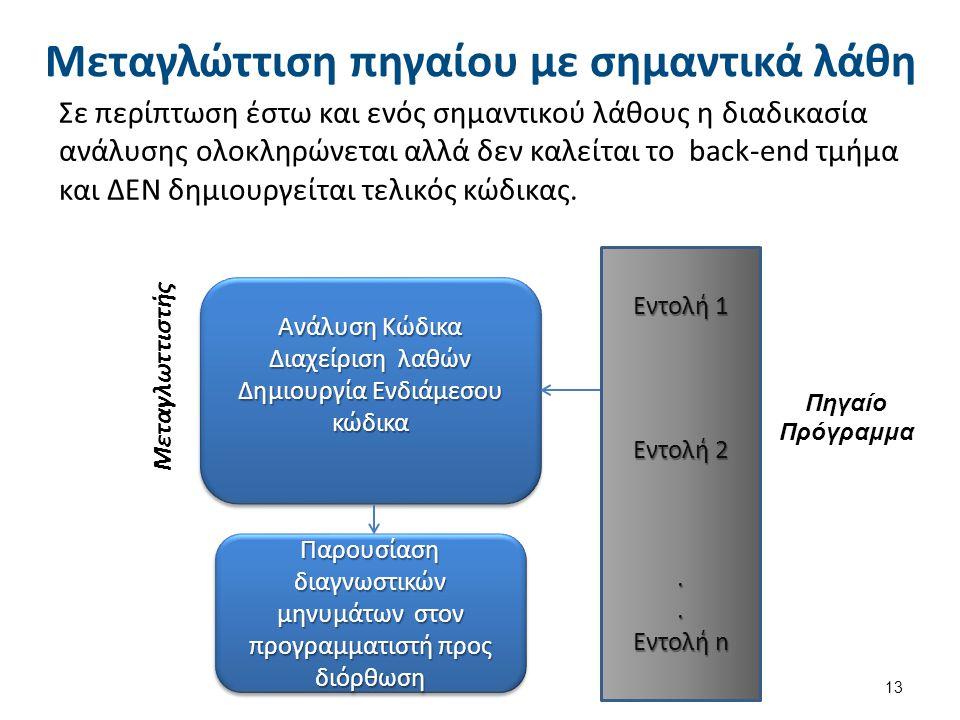 Συνδέτης-Φορτωτής (1 από 2)