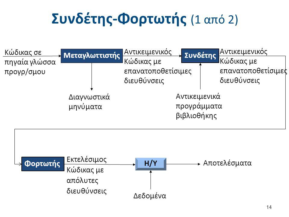 Συνδέτης-Φορτωτής (2 από 2)