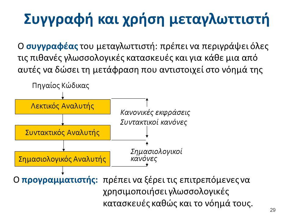 Διαδικασία δημιουργίας και χρήσης μεταγλωττιστή