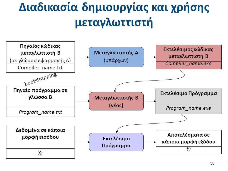 Χρήση τεχνικών μεταγλώττισης