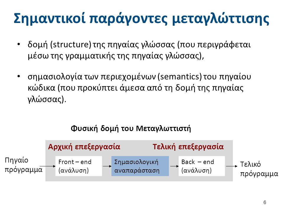 Δομή ενός Μεταγλωττιστή (1 από 3)