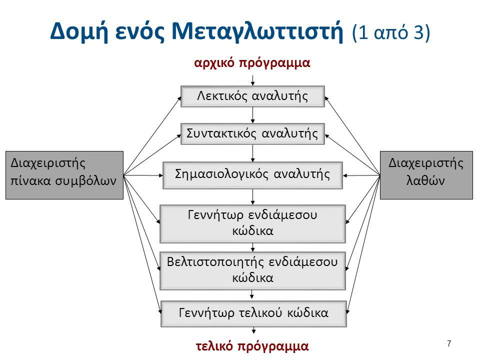 Δομή ενός Μεταγλωττιστή (2 από 3)