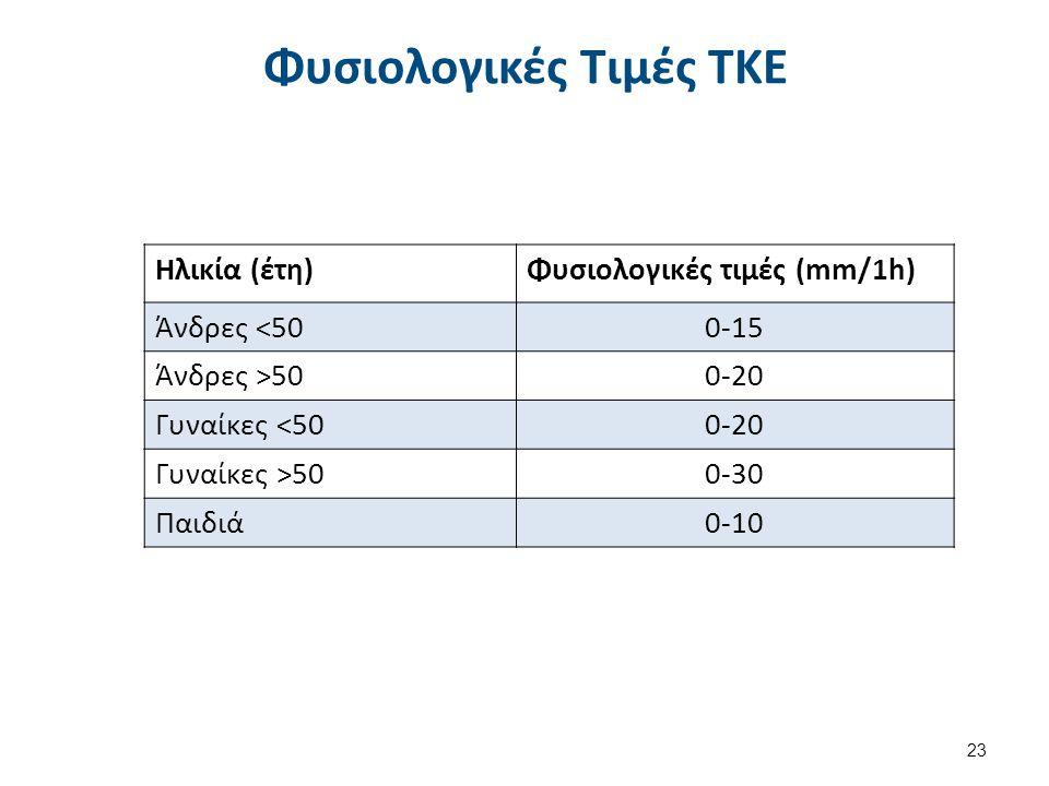 Αξιολόγηση Τιμών της ΤΚΕ