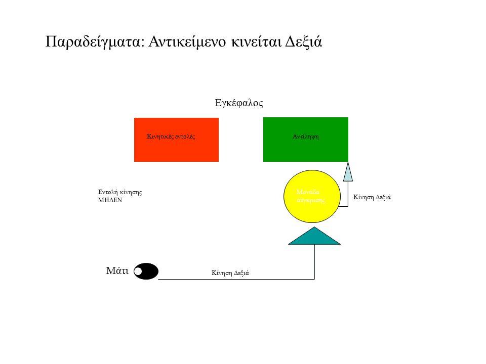 Παραδείγματα: Αντικείμενο κινείται Δεξιά