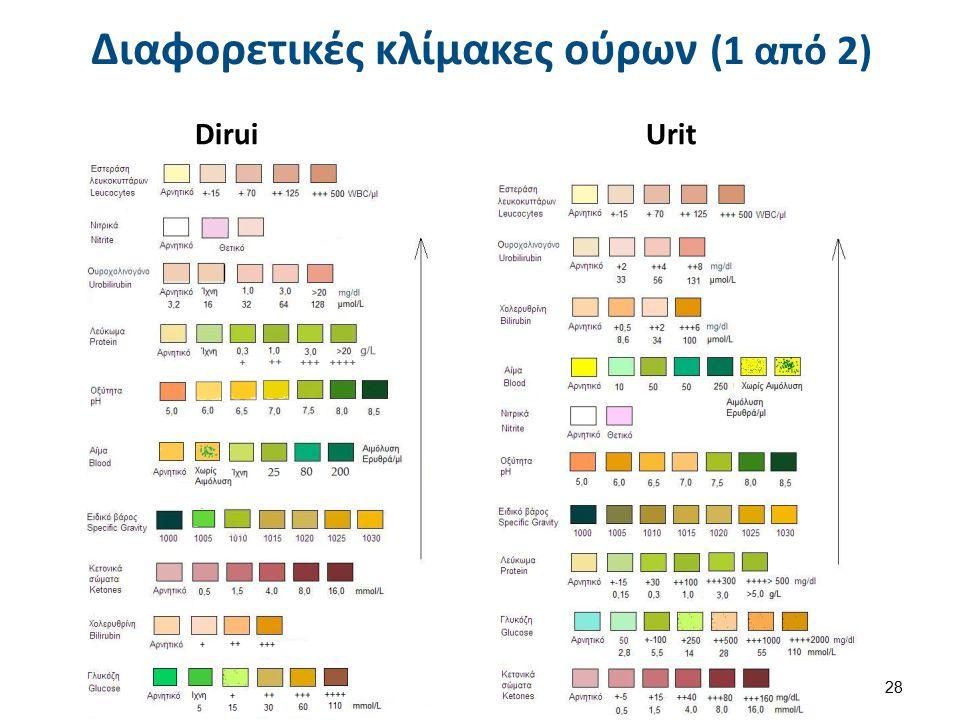 Διαφορετικές κλίμακες ούρων (2 από 2)