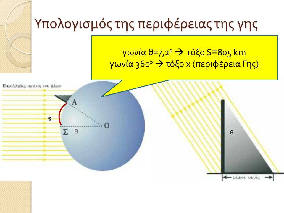 Υπολογισμός της περιφέρειας της γης