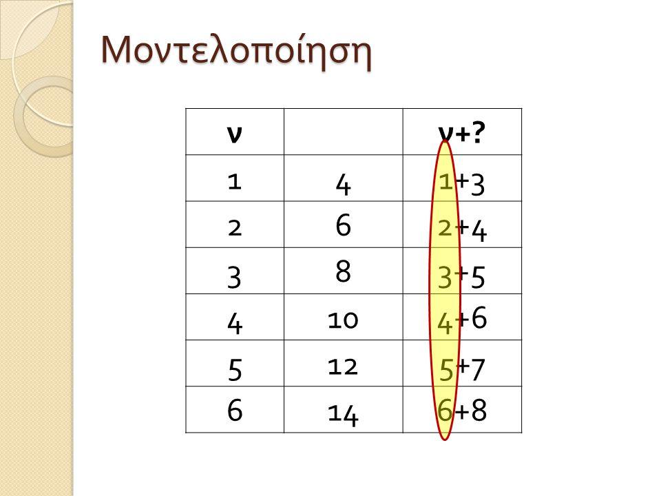 Μοντελοποίηση ν ν+ 1 4 1+3 2 6 2+4 3 8 3+5 10 4+6 5 12 5+7 14 6+8