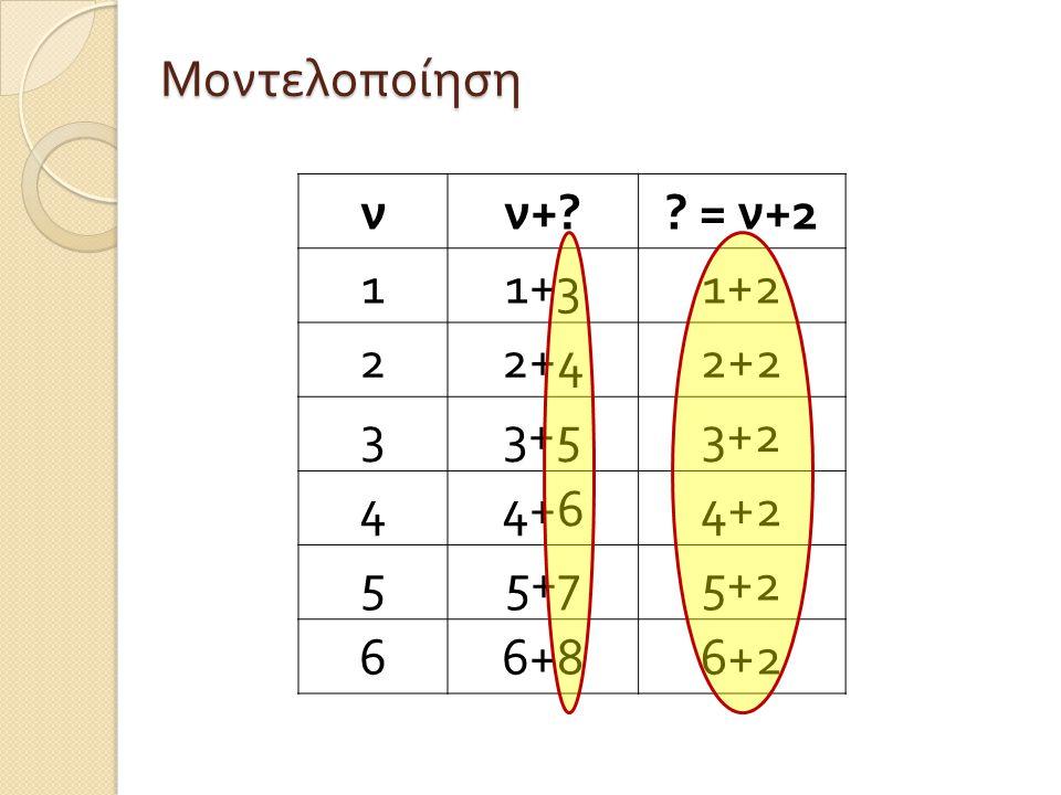 Μοντελοποίηση ν ν+ = ν+2 1 1+3 1+2 2 2+4 2+2 3 3+5 3+2 4 4+6 4+2 5 5+7 5+2 6 6+8 6+2