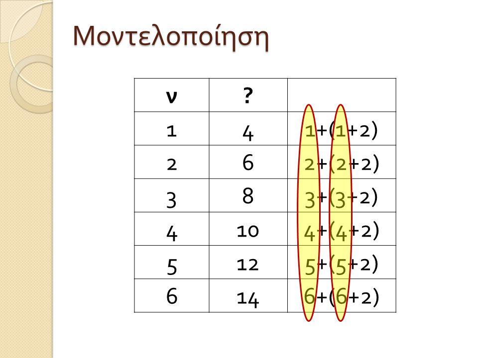 Μοντελοποίηση ν 1 4 1+(1+2) 2 6 2+(2+2) 3 8 3+(3+2) 10 4+(4+2) 5 12