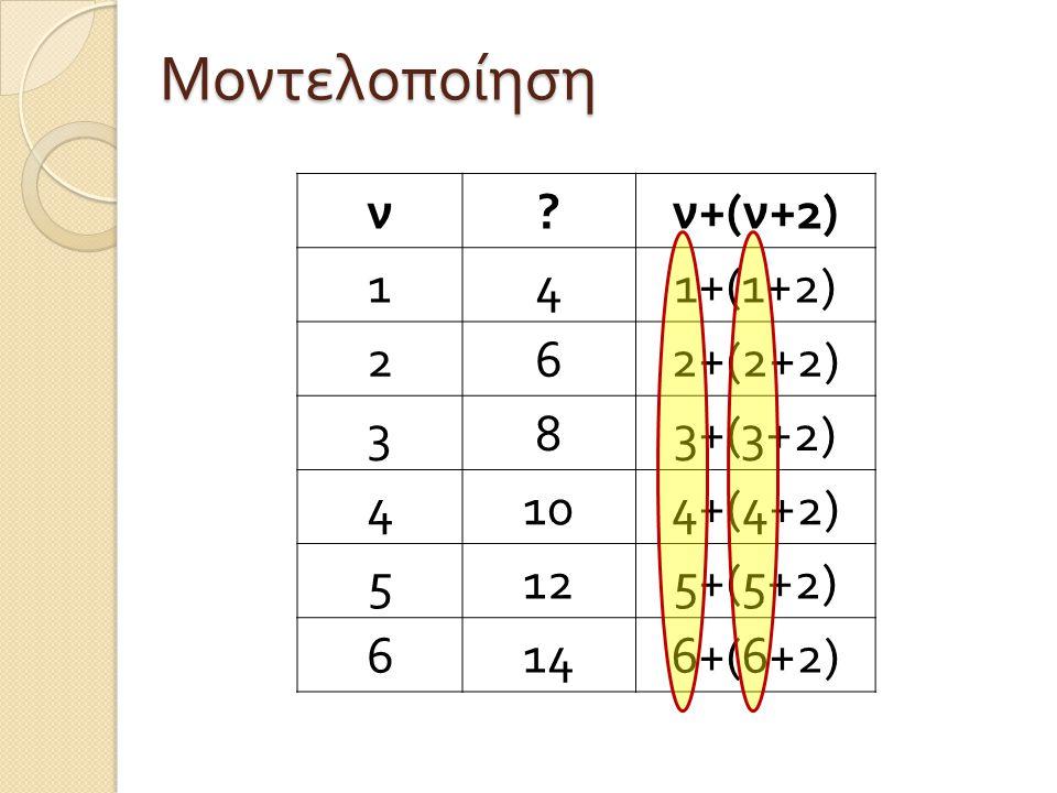Μοντελοποίηση ν ν+(ν+2) 1 4 1+(1+2) 2 6 2+(2+2) 3 8 3+(3+2) 10