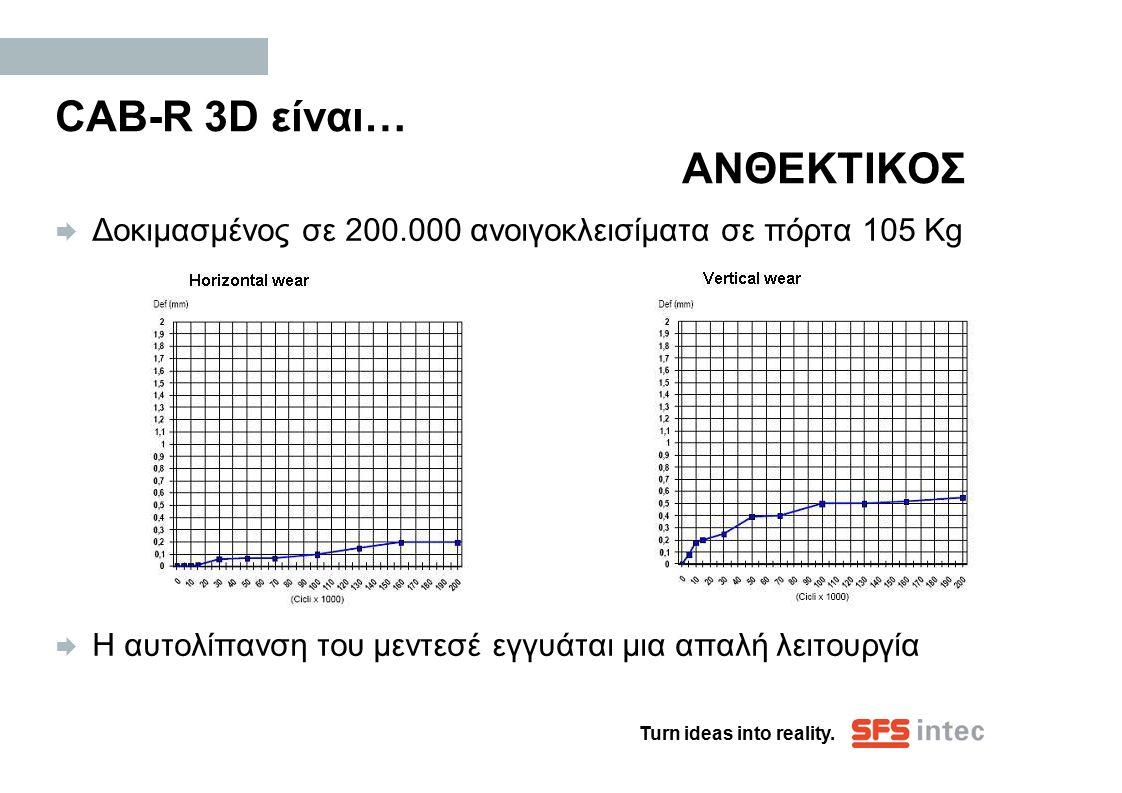 CAB-R 3D είναι… ΑΝΘΕΚΤΙΚΟΣ