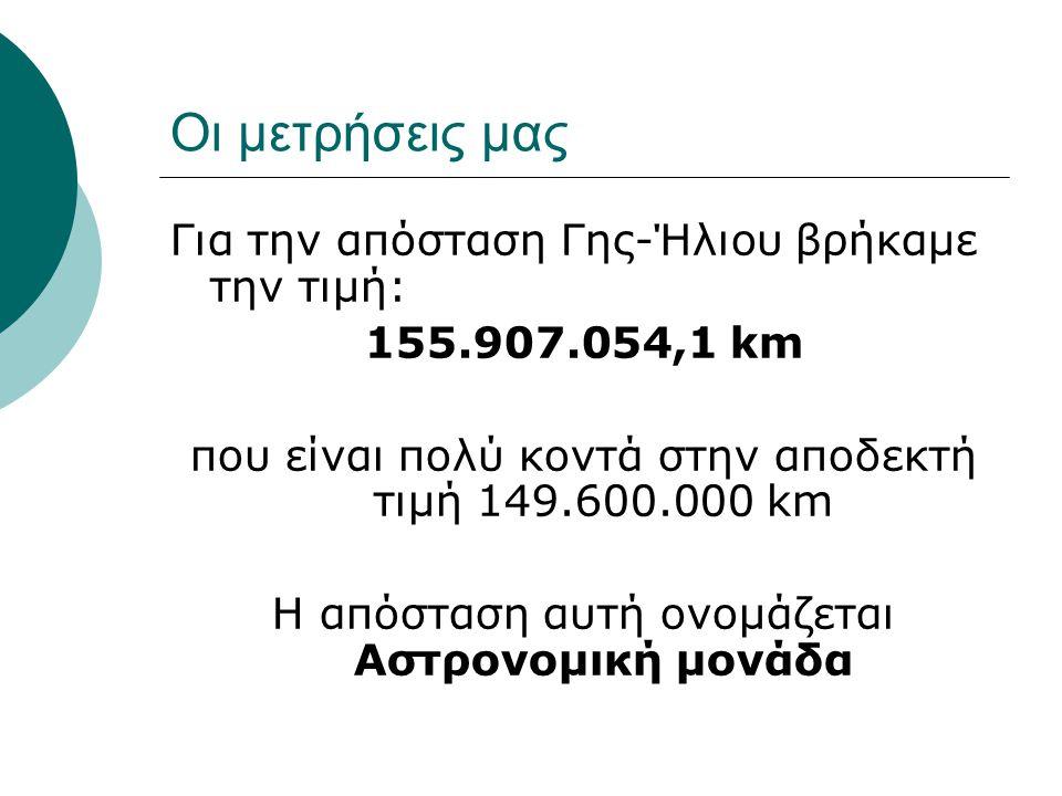 Οι μετρήσεις μας Για την απόσταση Γης-Ήλιου βρήκαμε την τιμή: