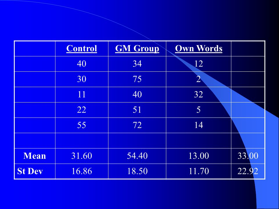 Control GM Group. Own Words. 40. 34. 12. 30. 75. 2. 11. 32. 22. 51. 5. 55. 72. 14. Mean.