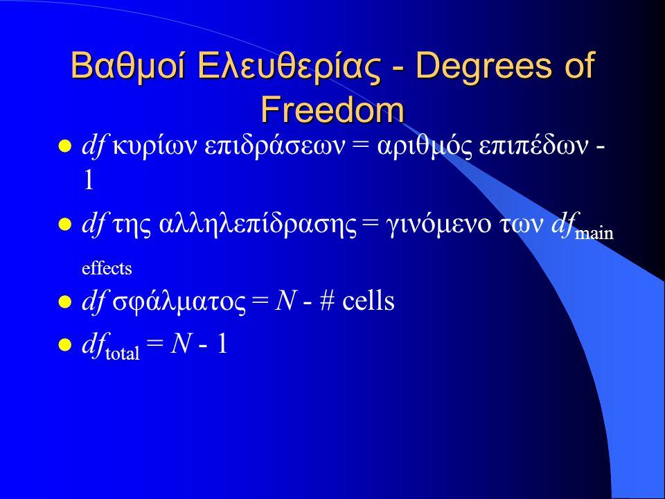 Βαθμοί Ελευθερίας - Degrees of Freedom