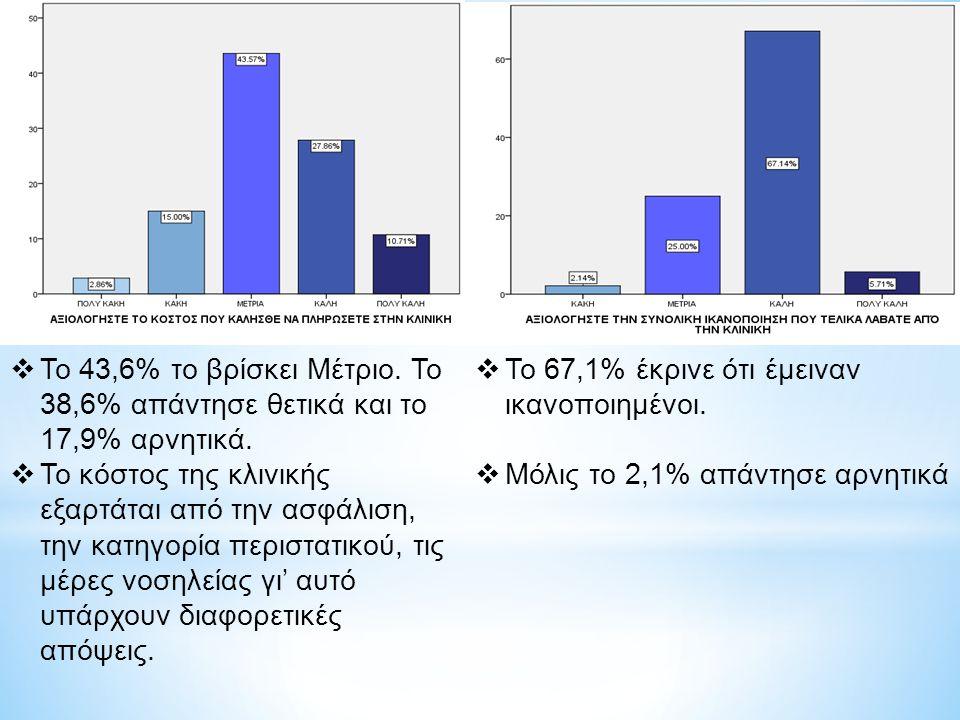 Το 43,6% το βρίσκει Μέτριο. Το 38,6% απάντησε θετικά και το 17,9% αρνητικά.