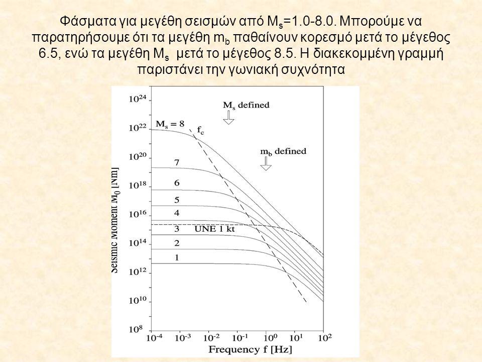 Φάσματα για μεγέθη σεισμών από Μs=1. 0-8