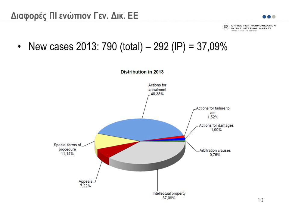 New cases 2013: 790 (total) – 292 (IP) = 37,09%