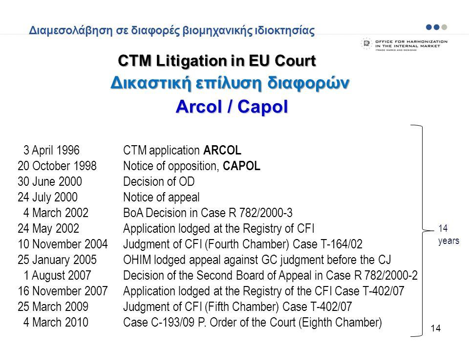 CTM Litigation in EU Court Δικαστική επίλυση διαφορών