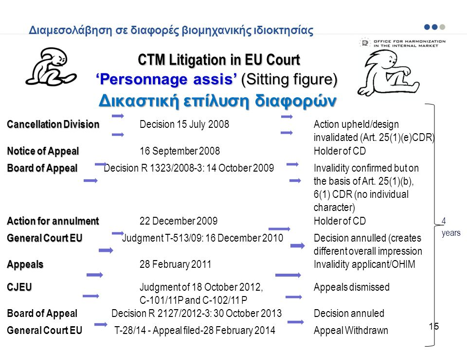 CTM Litigation in EU Court 'Personnage assis' (Sitting figure)
