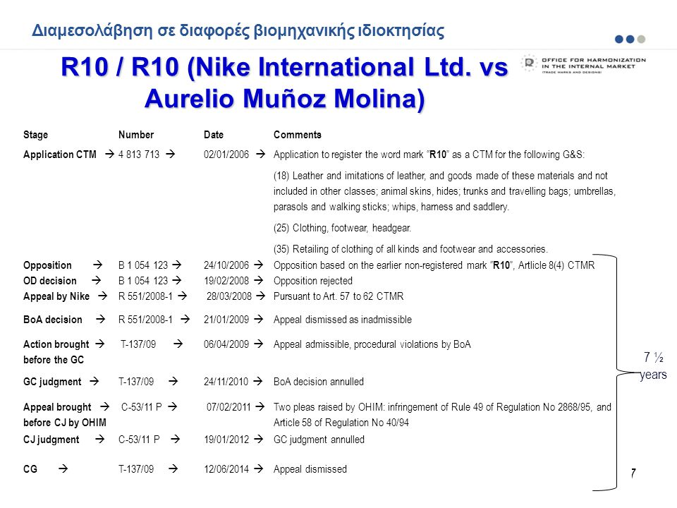 R10 / R10 (Nike International Ltd. vs Aurelio Muñoz Molina)
