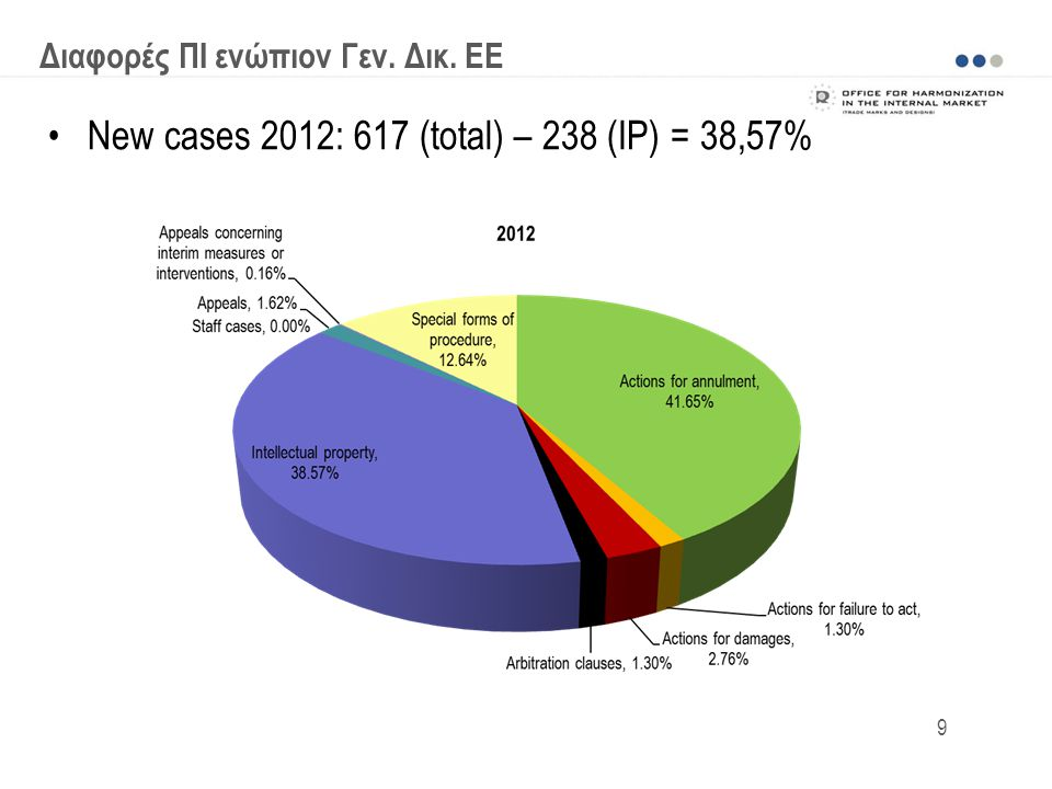 New cases 2012: 617 (total) – 238 (IP) = 38,57%