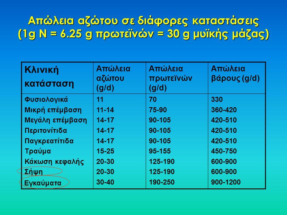 Απώλεια αζώτου σε διάφορες καταστάσεις (1g N = 6