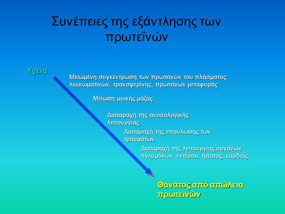 Συνέπειες της εξάντλησης των πρωτεϊνών