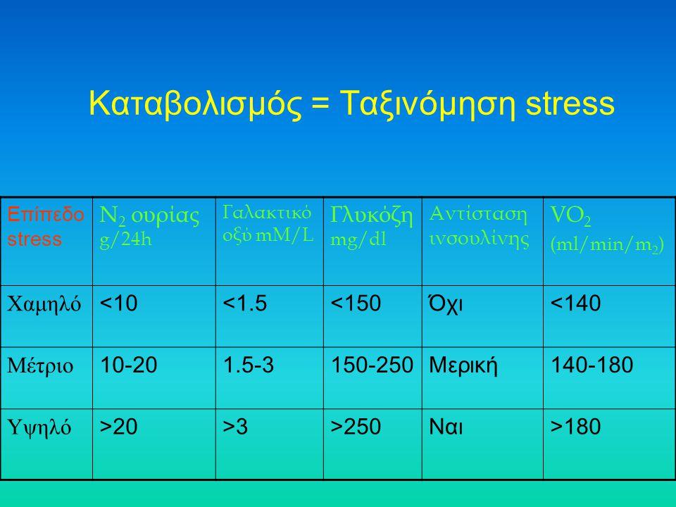 Καταβολισμός = Ταξινόμηση stress