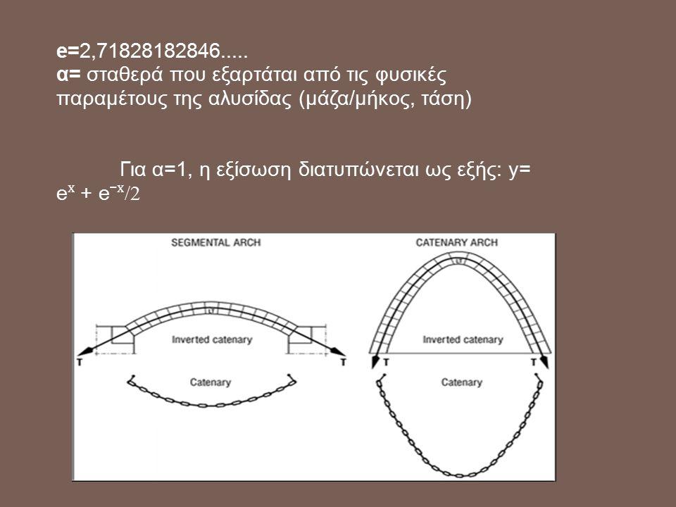 e=2,71828182846..... α= σταθερά που εξαρτάται από τις φυσικές παραμέτους της αλυσίδας (μάζα/μήκος, τάση)